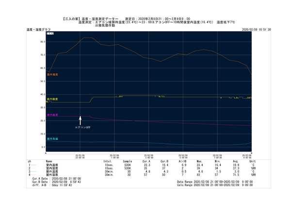【三入の家】温度・湿度測定データー .jpgのサムネイル画像のサムネイル画像